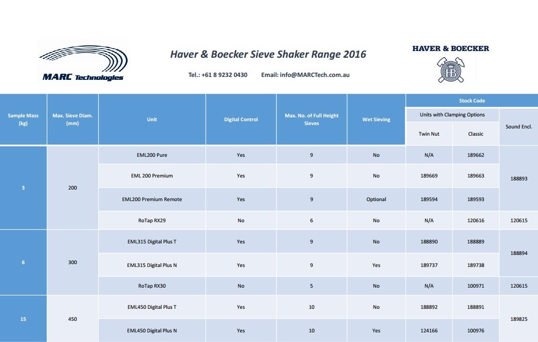 MARC Technologies » Haver & Boecker / W S  Tyler Sieve